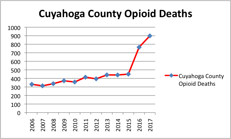 graph Our Opioid Policy